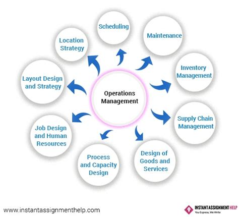 operation management online operations management assignment writing help uk