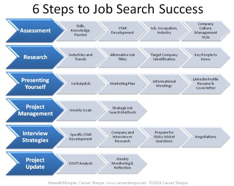 work search work registration faqs pennsylvania job search strategy interview strategies 5