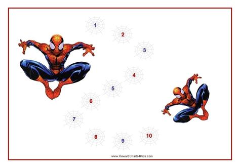 Spiderman Behavior Charts