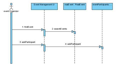 sequence diagram for event management system sequence diagram event registration registration activity