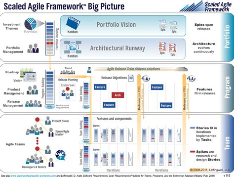 release planning scaling software agility scaled agile framework big picture scaling software agility