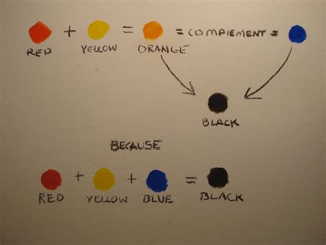 what two colors make black stapleton kearns the quot why quot of complement neutralization