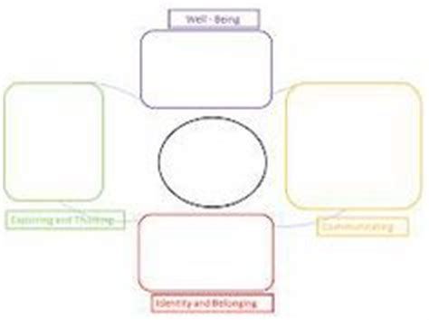 early years learning framework planning templates being becoming belonging on learning