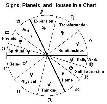 tattoo penn yan ny 1000 images about astrology on pinterest natal charts