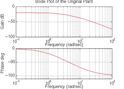 Bode Plot Drawer by Ctm Exle Frequency Design Method For Dc Motor Speed
