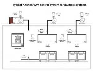 Kitchen Ventilation System Design by Commercial Kitchen Ventilation Design Kitchen And Decor