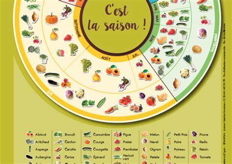 l fruit et legume calendrier des fruits et l 233 gumes de saison en rh 244 ne alpes