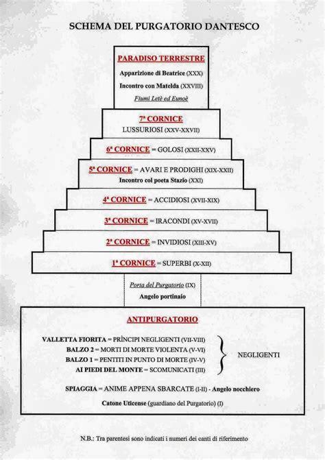 cornici purgatorio purgatorio di dante struttura generale e introduzione