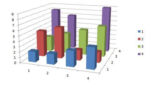 bad graphs exles data bad graphs