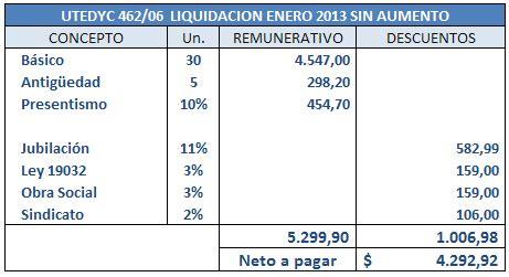 Utedyc Paritarias Enero 2016 | paritarias utedyc 2016 mutuales escala salarial de utedyc