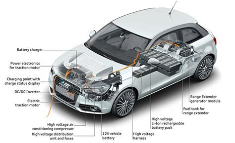 thoughts about electric vehicle motors plugincars