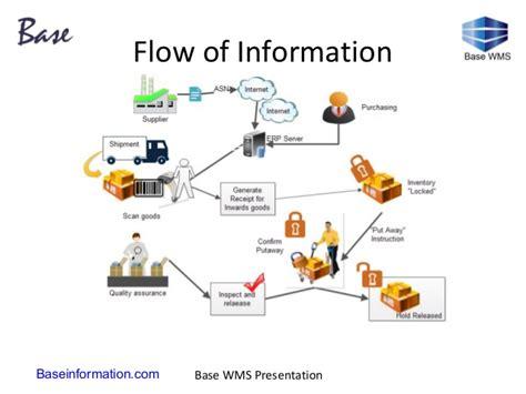 warehouse management system flowchart warehouse management system flowchart 28 images