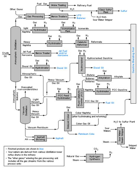 process flow diagram process flow diagram