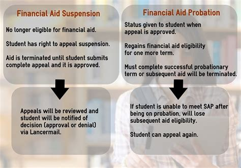 Financial Aid Appeal Letter For Satisfactory Academic Progress Financial Aid Satisfactory Academic Progress Insidecbu