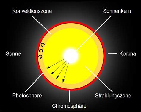 Die Wiege Der Sonne 1 Solar Observation Informationen Zur Sonne Ein Projekt Der Eifelsternwarte