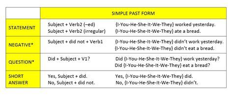 pattern dari simple past tense 103 contoh kalimat past tense dan panduan cara membuatnya