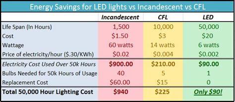 led lighting energy savings calculator led lighting calculator green mantis energy