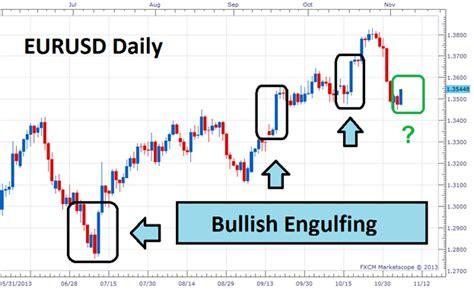 engulfing pattern in trading trading the bullish engulfing candle pattern