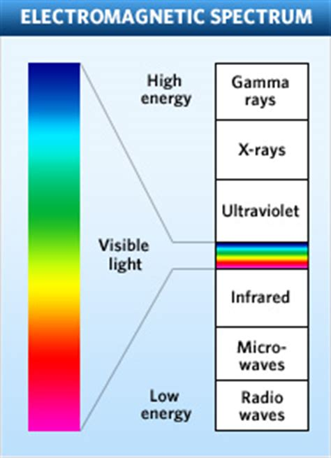dangers of uv light ultraviolet radiation and sunglasses how to protect your eyes