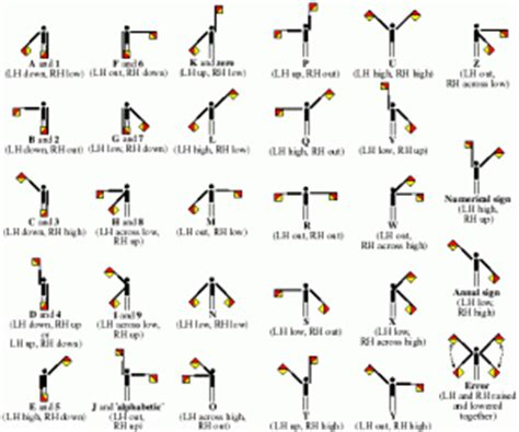 Poster Belajar Abjad Kode 2512 semaphore cadet signals