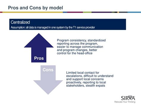 Pros And Cons Of Mba Degree by Ppt Pros Cons Of Global Service Delivery Models