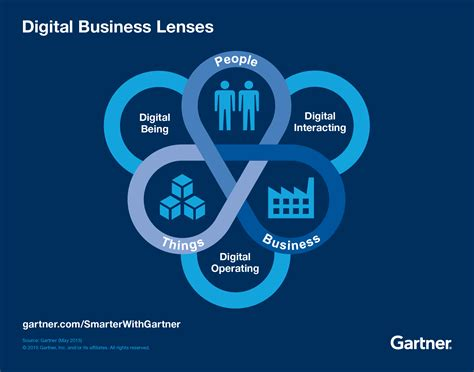 digital with lens use three lenses to view digital business opportunity