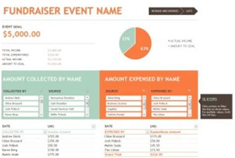Fundraising Budget Template Fundraiser Budget Template Fundraiser Project Plan Template