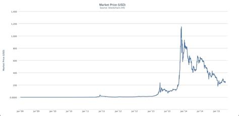 bitcoin rate history buying and selling bitcoins learning bitcoin 2015