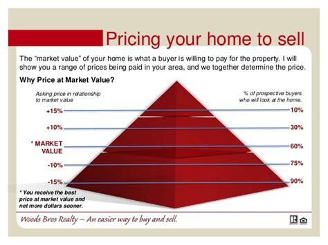 to sell your house guide to selling your home