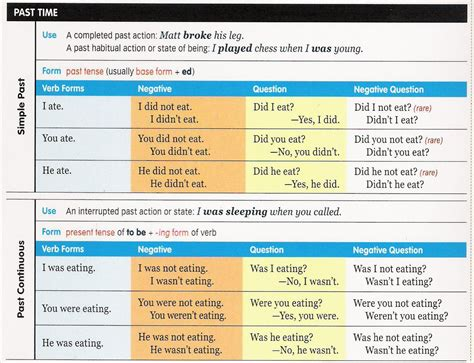 the pattern past continuous tense past simple and past continuous english way s students