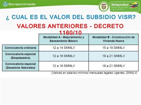 cuanto es el salario minimo colombia 2013 autos post salario minimo 2017 en colombia smmlv 2017 y auxilio de