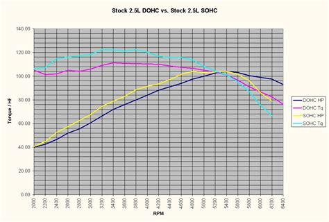 sohc vs dohc which is better dyno graph comparison stock sohc vs stock dohc nasioc