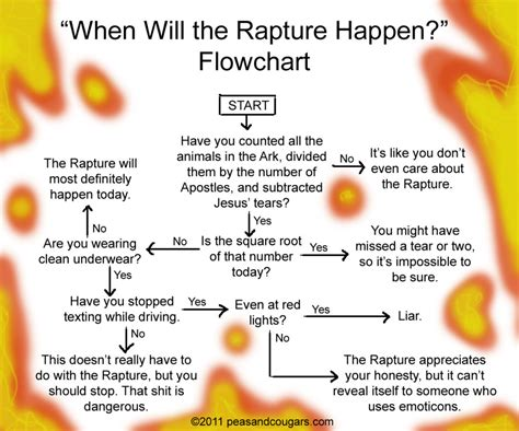 what religion should i be flowchart when will the rapture happen flowchart peas and cougars