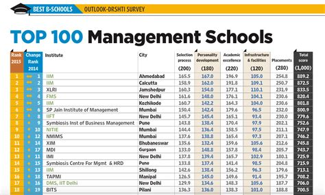 Mba Ranking In India by Sibm Pune Ranked By Outlook Sibm