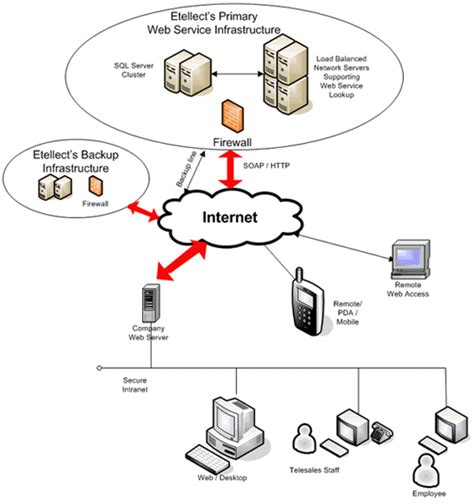 server infrastructure diagram service and infrastructure esortcode