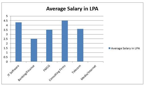 Salary After Bba And Mba In Usa by Mba In Information Technology Mba It Course Details