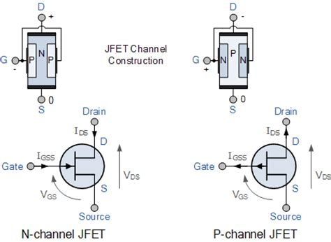 transistor bjt jfet mosfet junction field effect transistor or jfet tutorial
