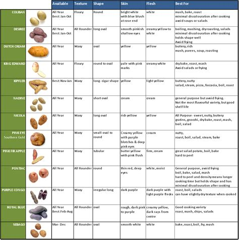 different kinds of classifications of different types of potatoes useful