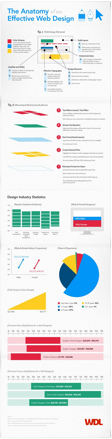 effect website design 20 awesome infographics on web design infographics
