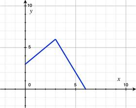 graphing piecewise functions the numerist