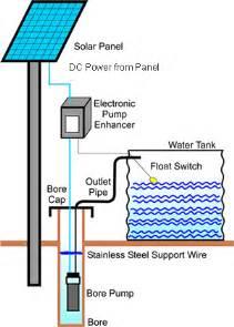 solar water pumps climatetechwiki
