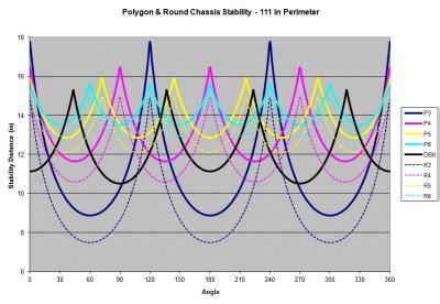 pattern analysis wheel excel 3 wheel swerve dew robotics