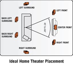 how to place surround sound speakers in a room multichannel speaker placement aperion audio