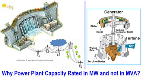 notes on power plant design prepared for the use of students in the mechanical engineering department of the massachusetts institute of technology classic reprint books why power plant capacity in mw and not in mva