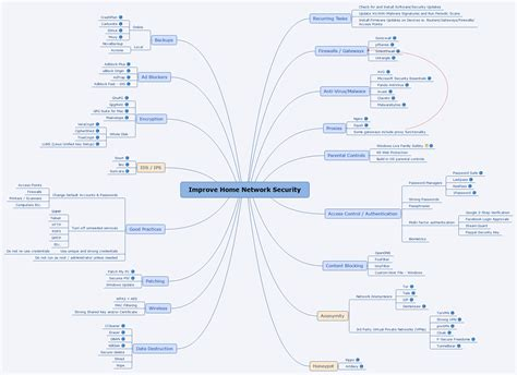 mind map improve home network security jasonamorrow