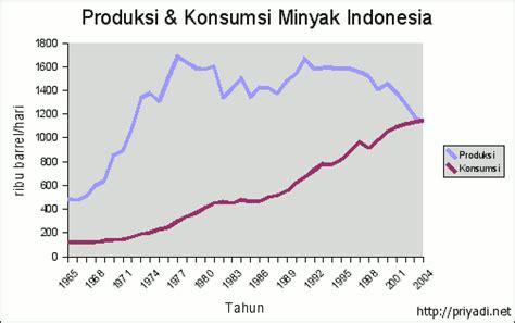 Pasaran Minyak Nilam Di Indonesia priyadi s place 187 archive 187 harga produksi dan konsumsi bbm