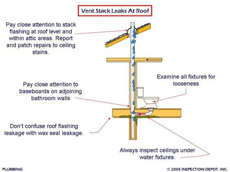 Plumbing Vent Stacks by Patch Independent Home Inspections Llc Plumbing