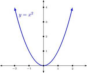 Funcion x^2 by aDela_G X 2
