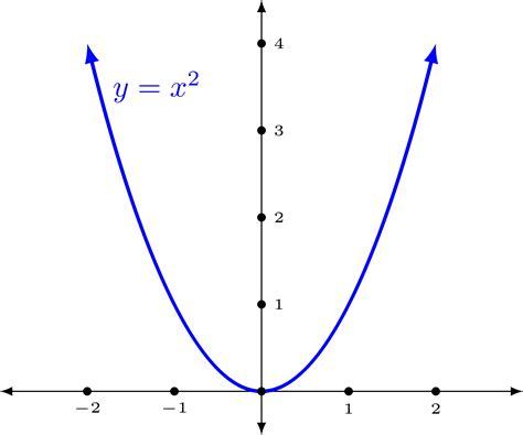 Clipart - Funcion x^2 X 2