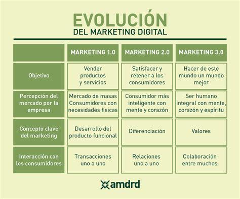 imagenes sobre web 3 0 evoluci 243 n del marketing digital del 1 0 al 3 0